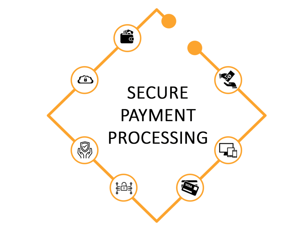 secure processing of payments by integrations with multiple gateways